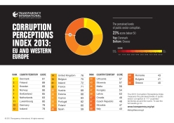 Corruption perception Index 2013: Eu and Western Europe