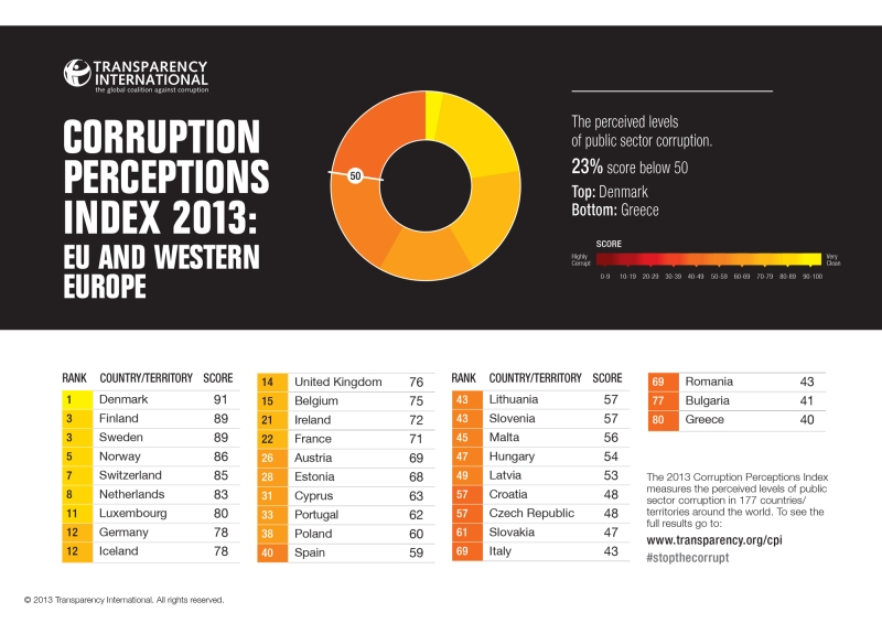 Corruption perception Index 2013: Eu and Western Europe
