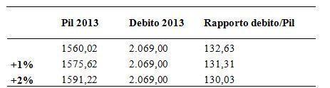 Stime previsionali per l'Italia 2013. Fonte: Eurostat; Elaborazione: Lavoce.info (dati in miliardi)