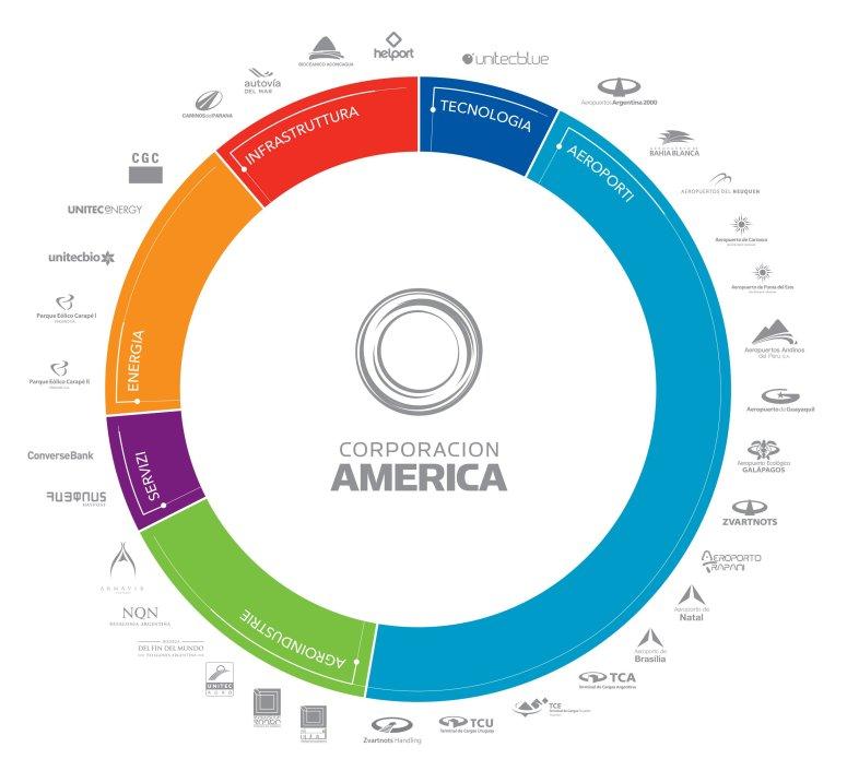 I settori economici in cui opera Corporacion America. Credits: corporacionamerica.com