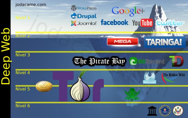 Deep Web: tra pirati, democrazia e droga
