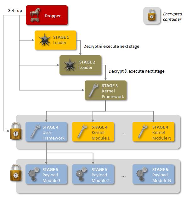 """Le cinque fasi di """"Regin"""". Fonte: Symantec.com"""