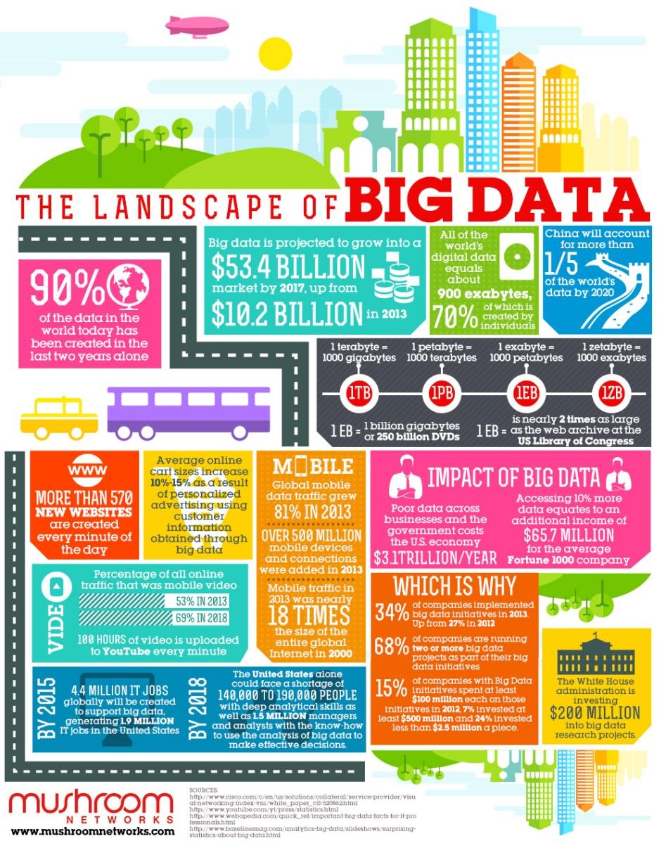 Data Brokers (1) - il mercato dei Big Data