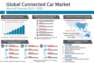 Mercato globale connected car (2013-2020)