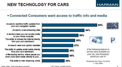 """Quali tecnologie sceglierebbero i """"consumatori connessi""""?"""