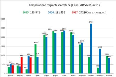 Comparazione migranti sbarcati negli anni 2015-2016-2017 - fonte Viminale marzo 2017