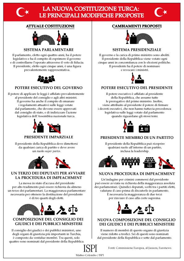 Infografica cambiamenti costituzionali referendum in Turchia del 16 aprile 2017