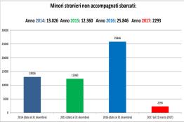 Minori stranieri non accompagnati sbarcati, anni 2014-2017, fonte Viminale 2017