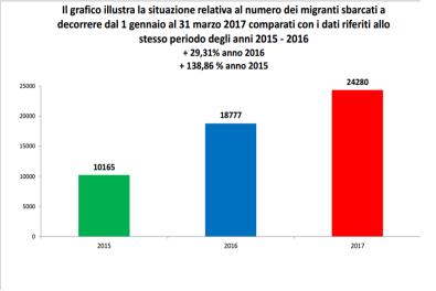 Numero migranti sbarcati 1gennaio-31marzo2017 comparati con 2015 e 2016. Dati Viminale