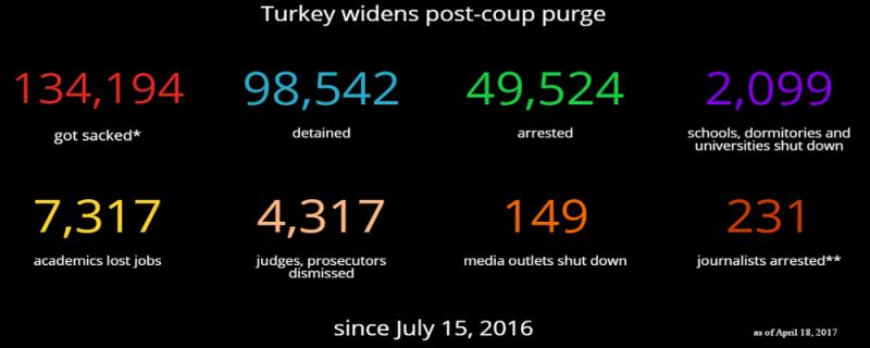 Immagine cifre repressione Turchia post-golpe