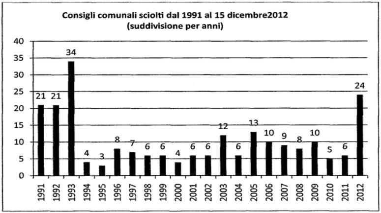 credits: rapporto della Commissione parlamentare antimafia